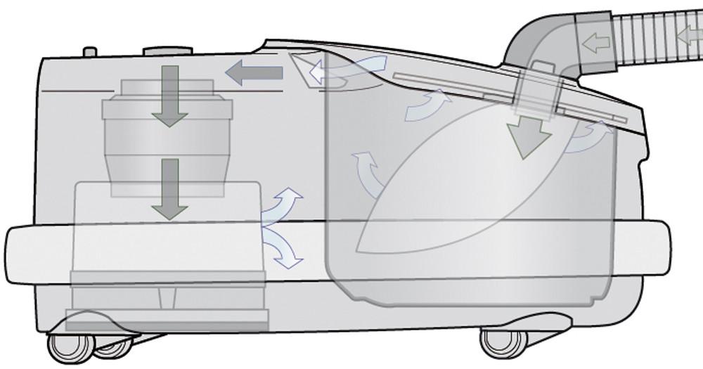 SEBO AIRBELT D2 ECO 700